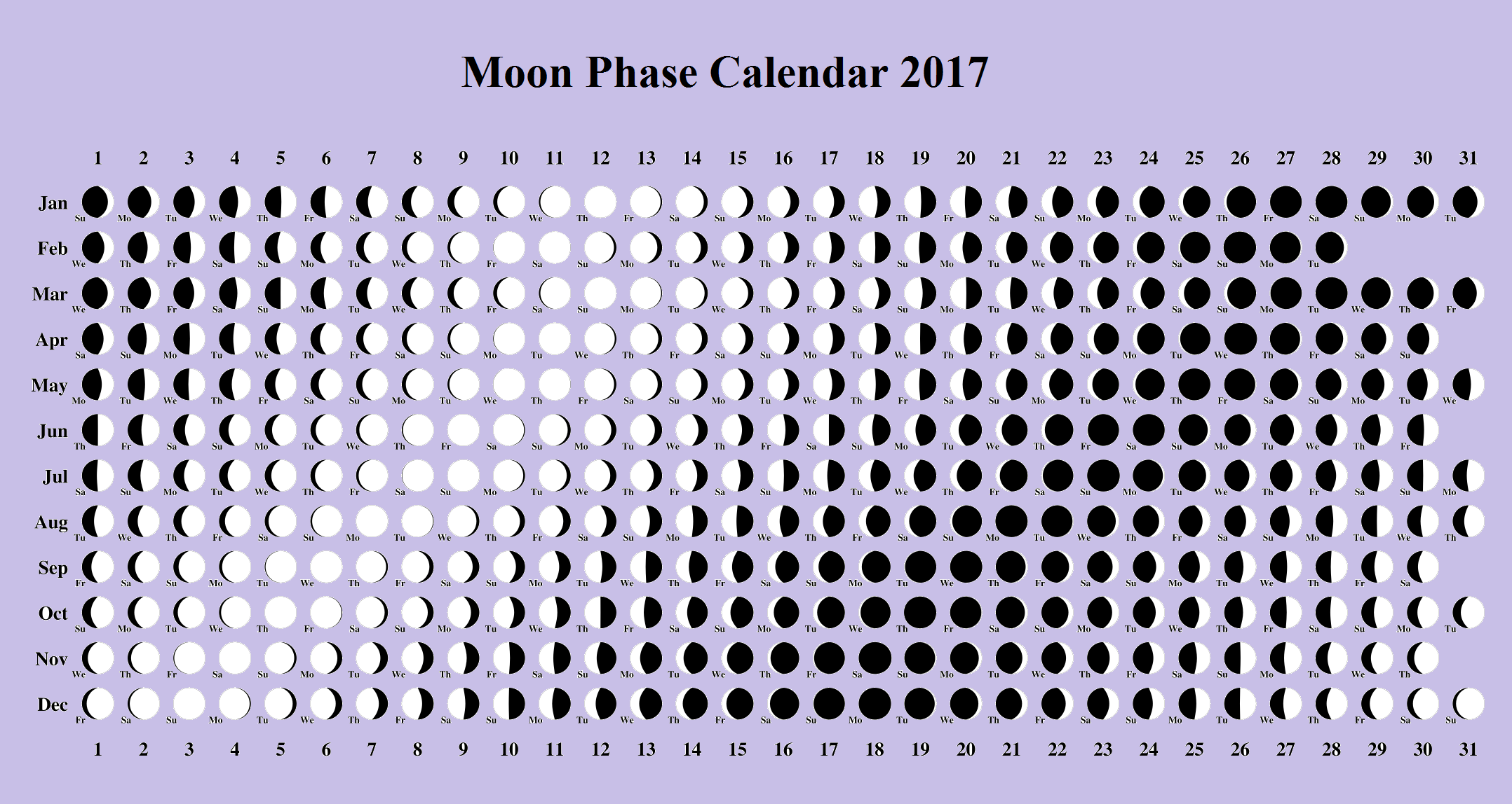 image regarding Printable Moon Phases referred to as Moon Stage Calendar Lunar Template 2017 Moon Action