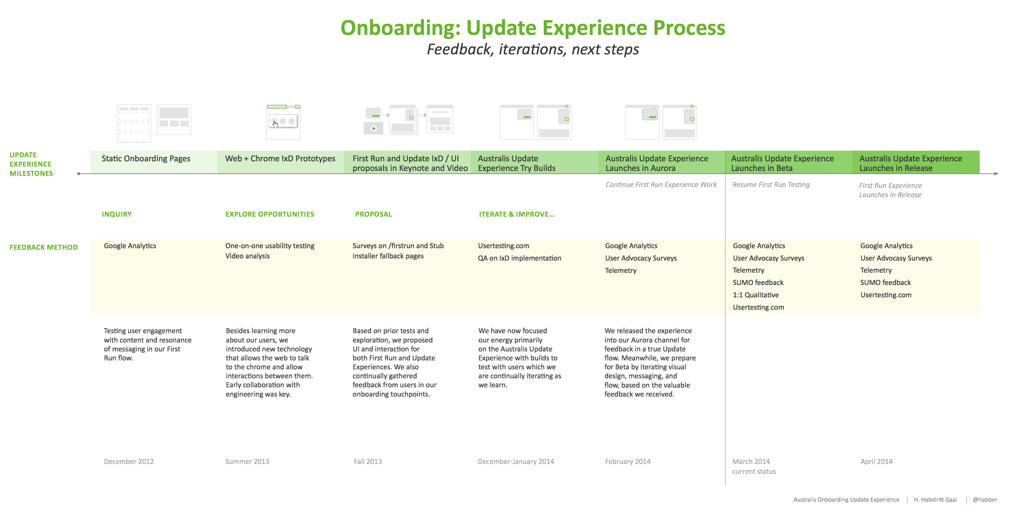 onboarding process template excel  u0026 word