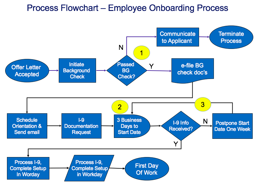 Top 10 Onboarding Process Flow Chart