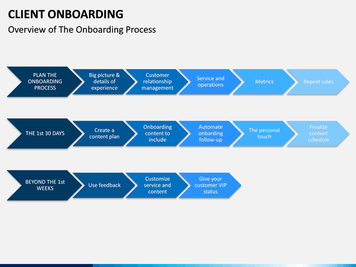 Onboarding Roadmap Template